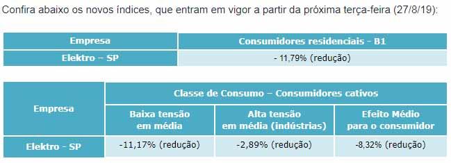 Tabela do impacto da revisão nas tarifas