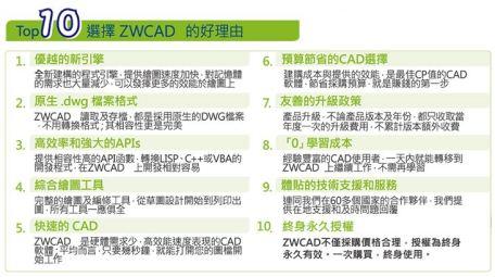 ZwCAD 2020 教育專業版│優秀的電腦輔助製圖軟體