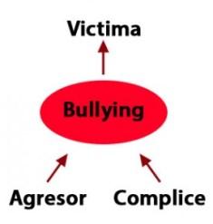 Partes del bullying
