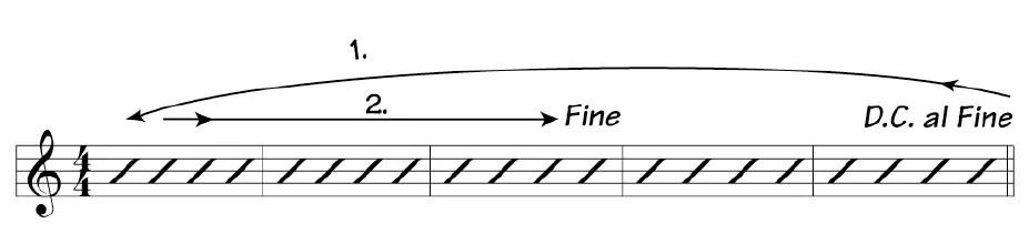 guitar notation dc al fine