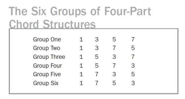 six-groups-of-four-part-chord-structures