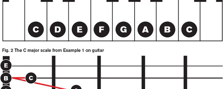Scales on piano and guitar