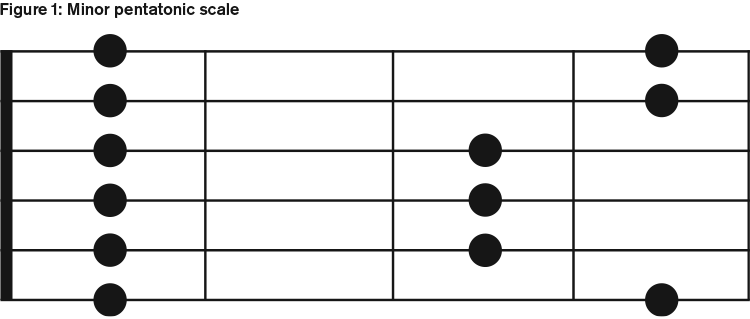 Minor pentatonic scale on guitar fretboard