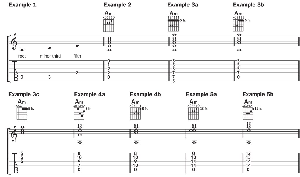 guitar notation for the A minor chord