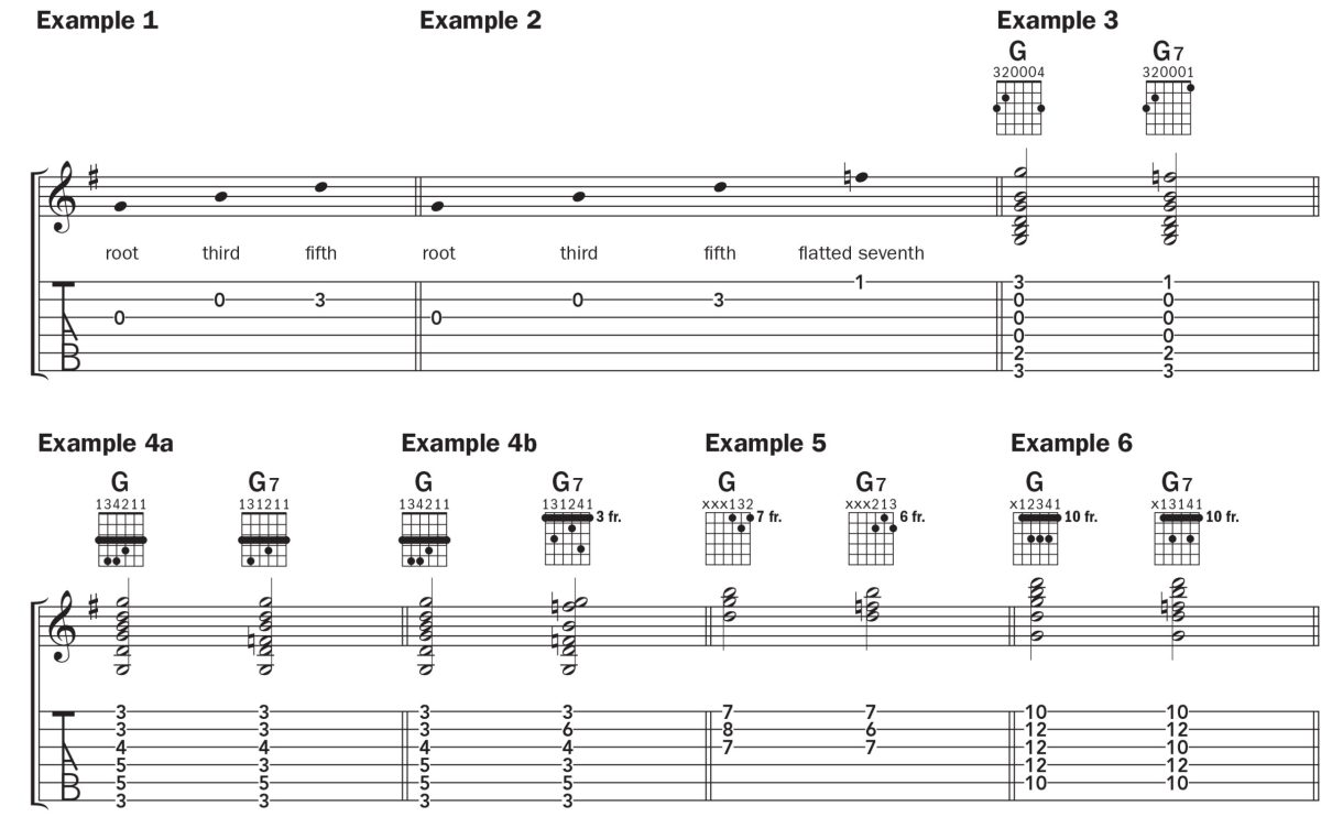 notation for the G7 guitar chord