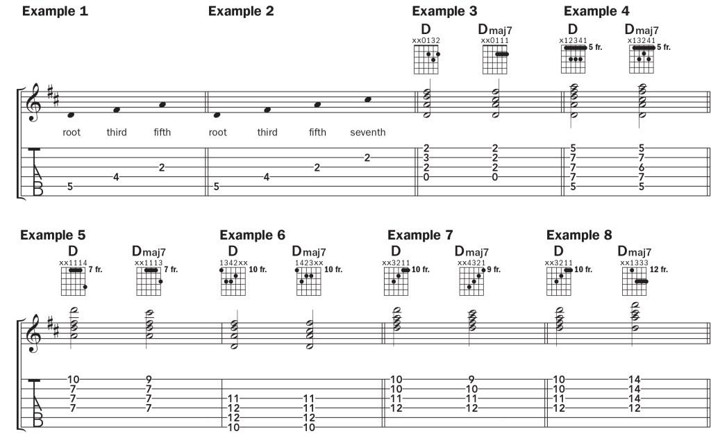 notation for a new major seventh guitar chord, Dmaj7