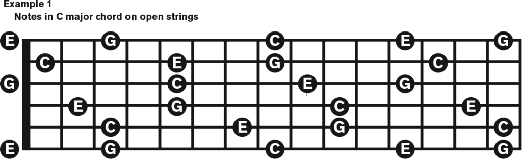 How to Visualize and Play Chords Up the Neck guitar neck diagram