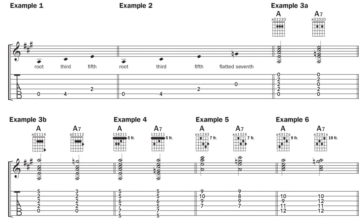 5 ways to play an a7 chord up the neck, acoustic guitar tab and notation