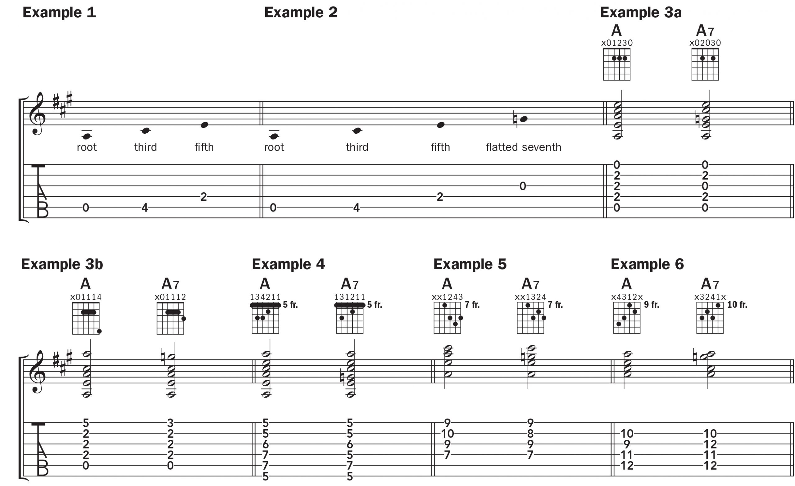 Learn 15 Ways to Play A15 Chord on the Guitar   Chord by Chord ...