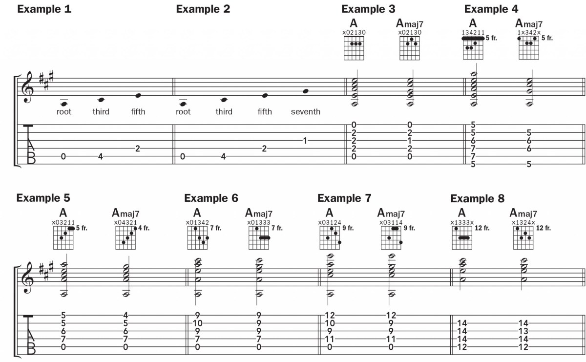musical notation and tab showing how to play A and Amaj7 chords in a variety of positions on the guitar fretboard
