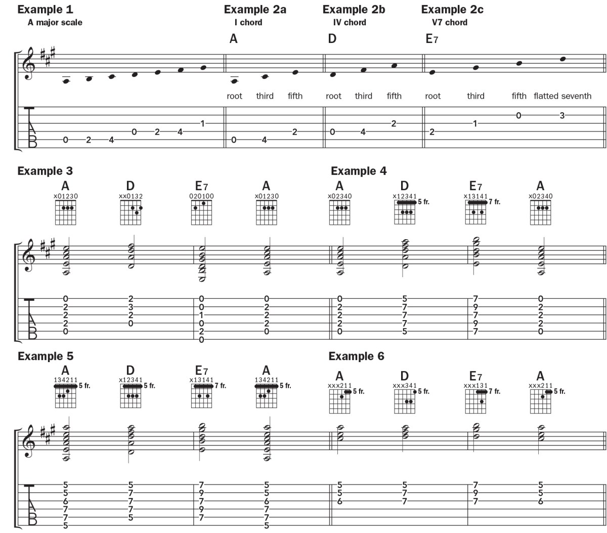 chord by chord tab and notation,  I–IV–V7–I Progression, scales and chord shapes