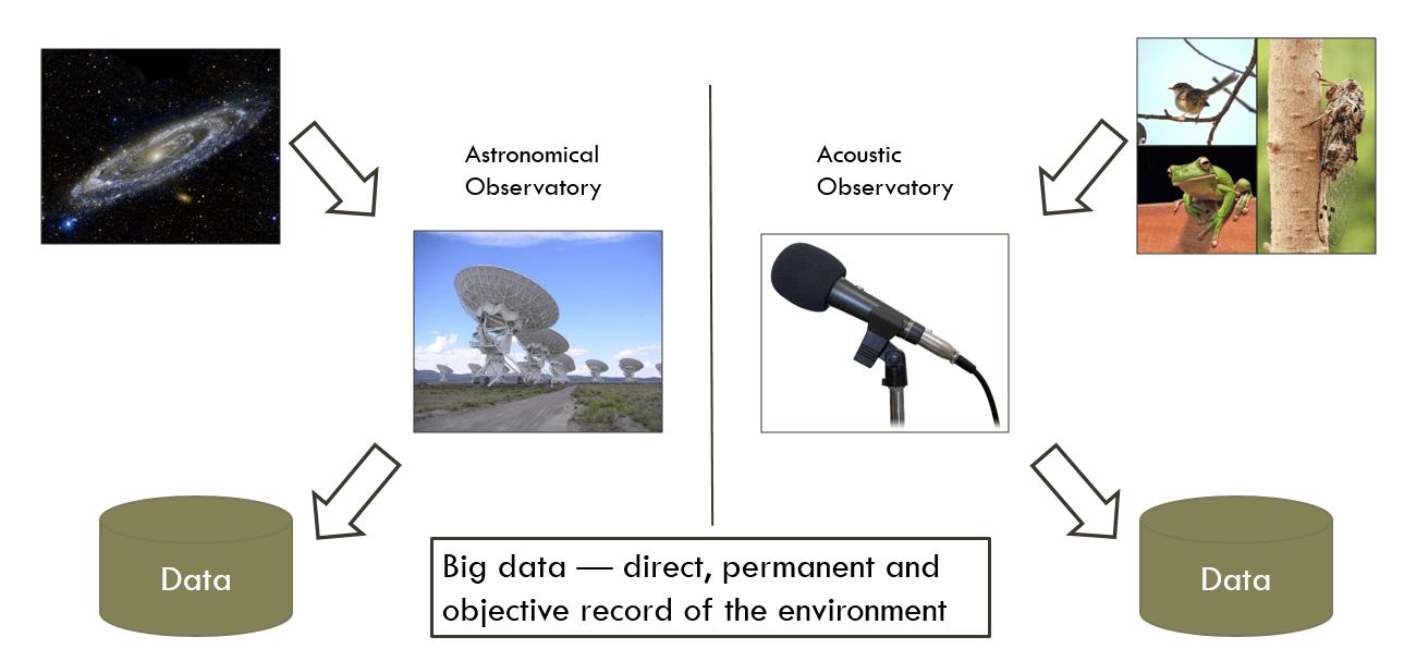 Observatory Concept