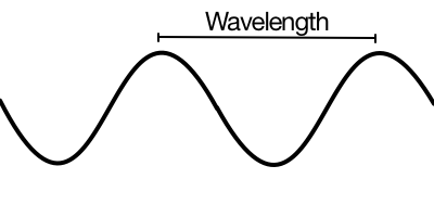 Wavelength is the size of a wave, measured from peak to peak.