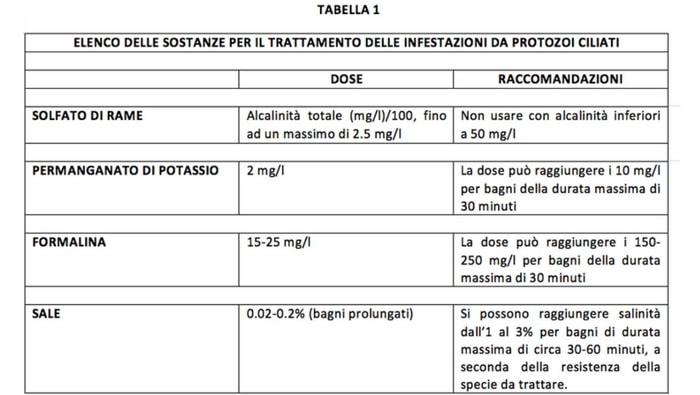 malattie protozoarie nei pesci