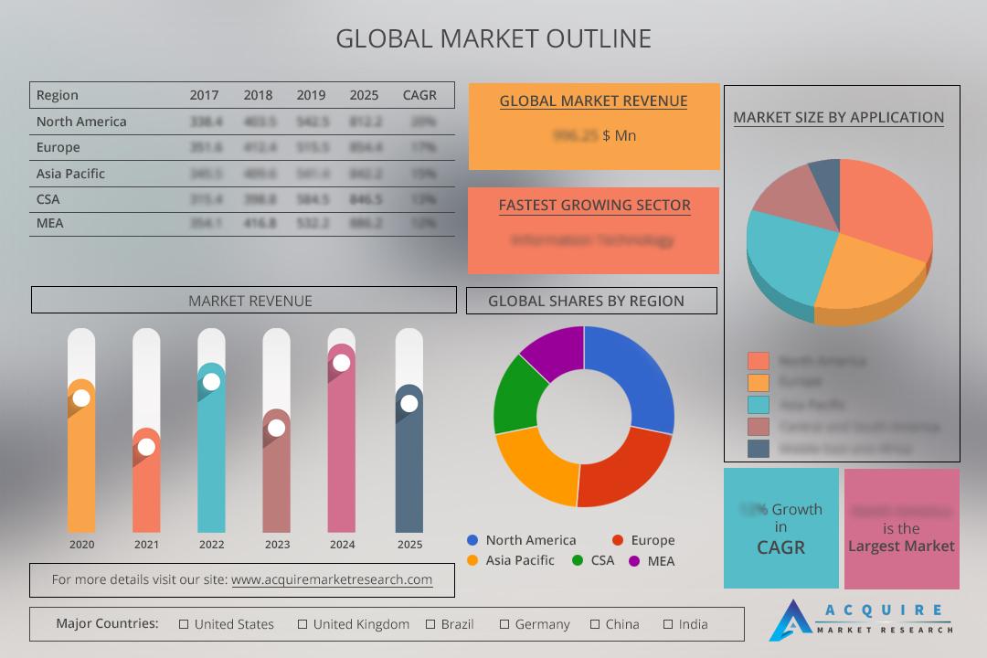Global Human Papillomavirus Vaccine Market Key Players