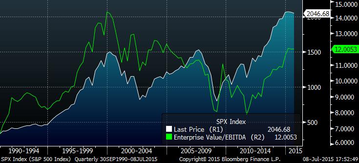 Bloomberg EV:EBITDA Chart from Chris v2