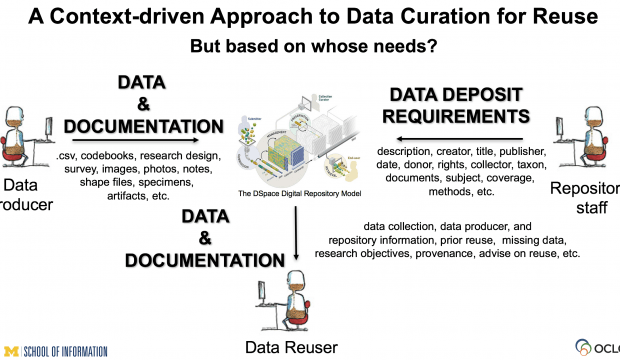 Community Oriented Research Data Curation and Reuse