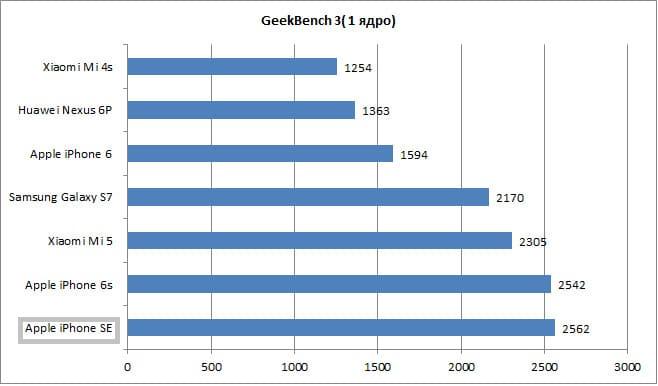 Geekbench 3 iphone se