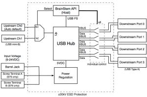 Programmable Industrial USB 20 Hub (4 Port) | Acroname