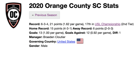 Orange Country season stats to date