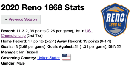 Reno 1868 Stats