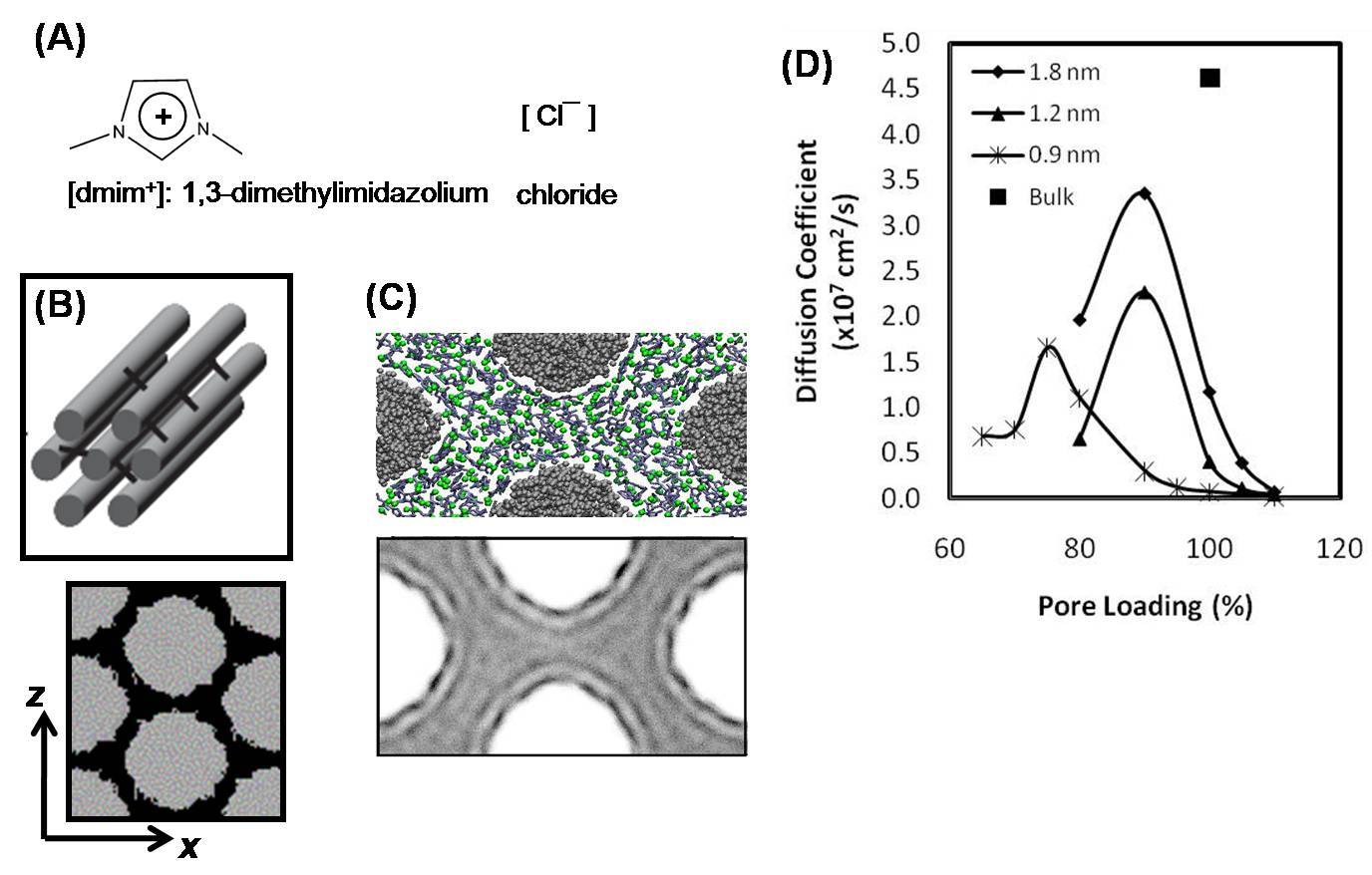 Report Molecular Modeling Of Ionic Liquids Confined In