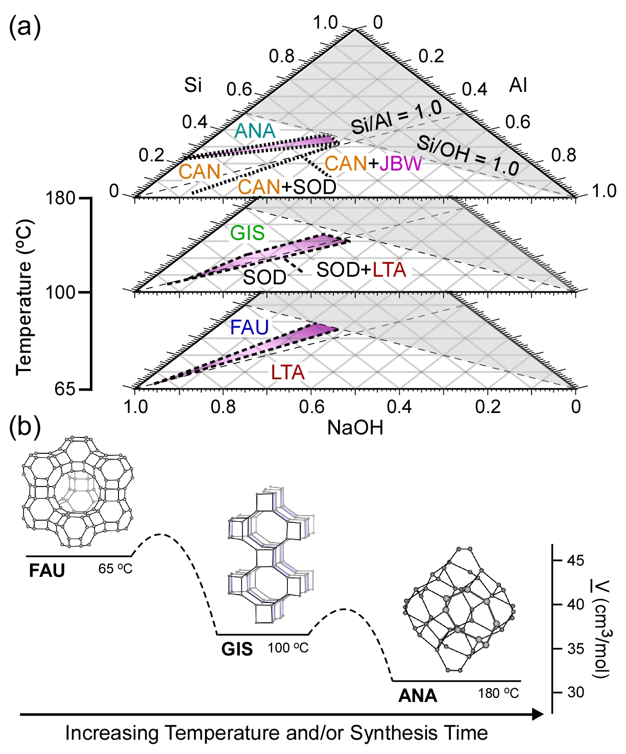 Report Design Of Zeolite Growth Modifiers A Hierarchical