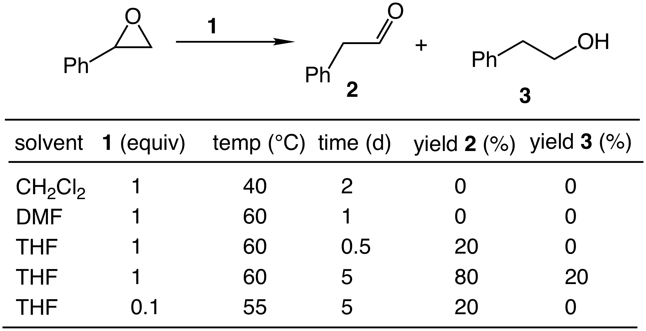 Report Hydrogenation Of C Sp3 O Bonds Catalyzed By
