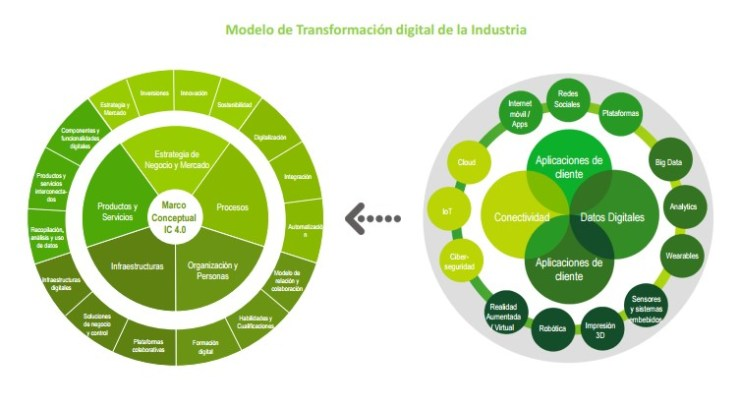 Model de Transformació Digital de la Indústria. Font: Ministerio de Industria, Comercio y Turismo