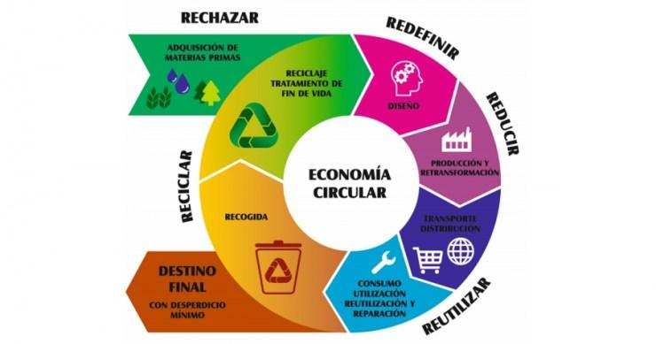 Ciclo del Modelo de Economía Circular