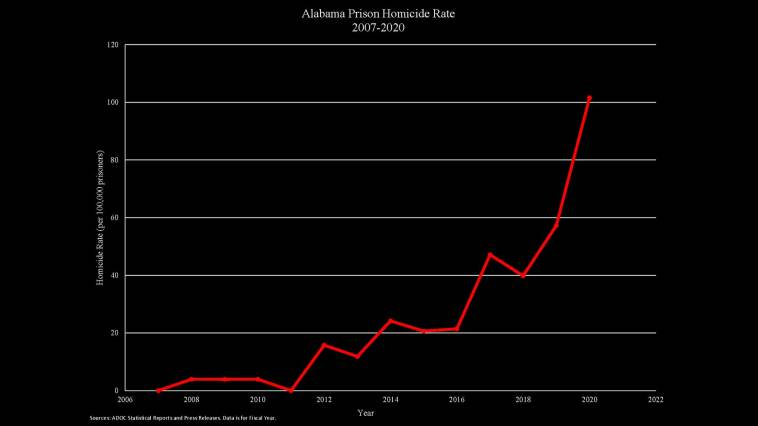 Bullock Homicide Is 16th in Alabama Prisons in 12 Months 3