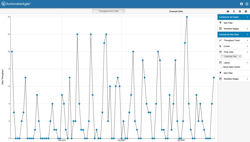 Throughput Run Chart in ActionableAgile