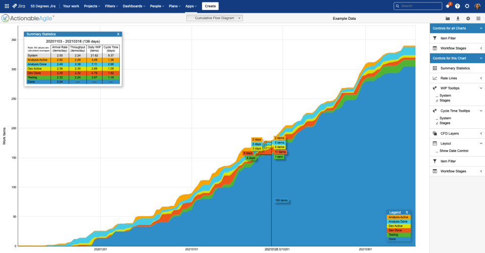 Cumulative Flow Diagram from ActionableAgile for Jira