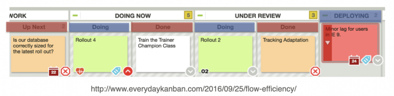 partial workflow on a Kanban board