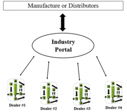 Distribution Diagram