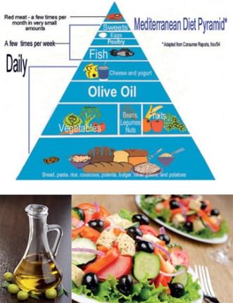 Cretan Olive Oil - The Key to Longevity!! - Active Back To