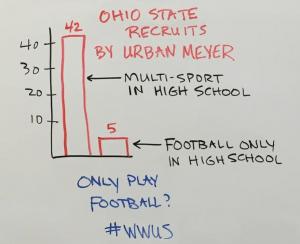 recruits-to-ohio-state-football