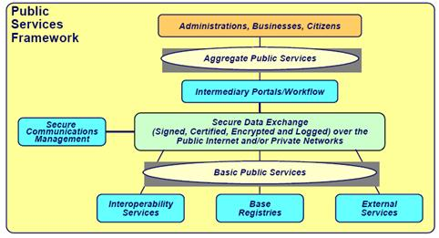 European Interoperability Framework reference architecture