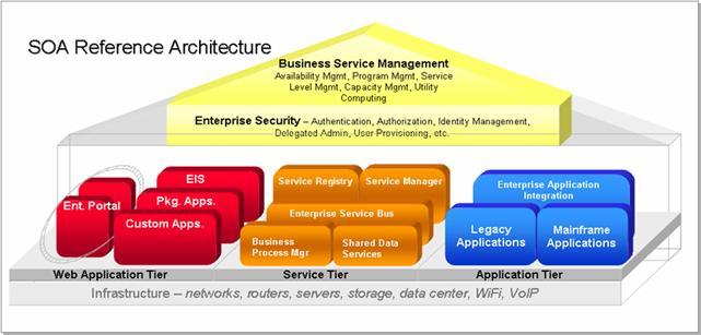 SOA Alliance reference architecture
