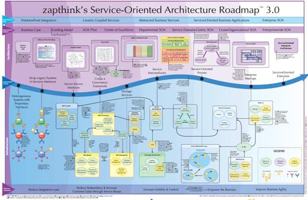 Zapthink SOA roadmap