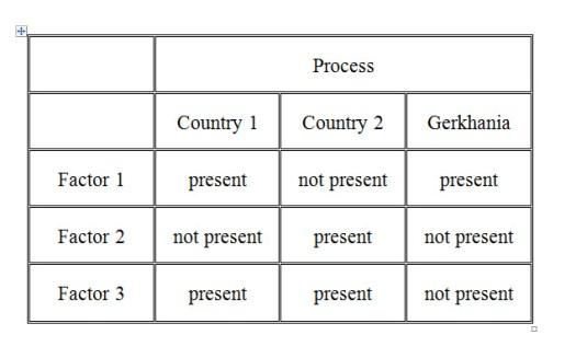 Comparative Table 2