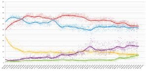 UK_opinion_polling_2010-2015