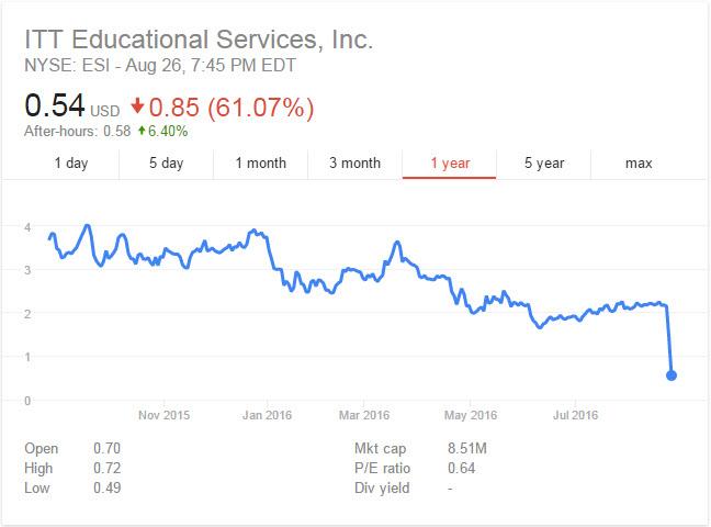 ESI Stock Collapse