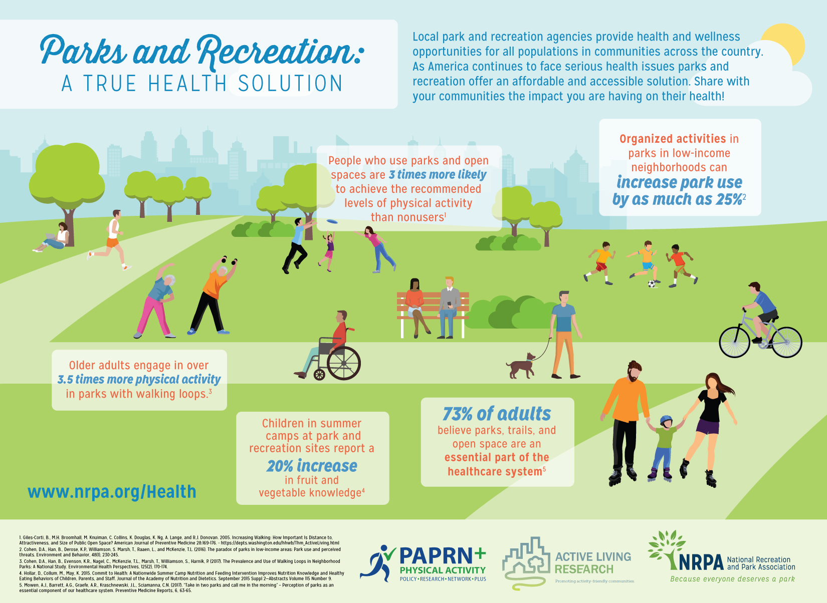 Infographic Parks And Recreation A True Health Solution