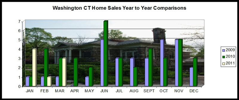 Washington CT Real Estate Activity