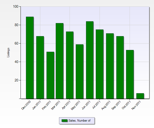 Number of Sales in Banning from the Past 12 Months (Chart Below)