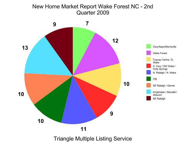 New Home Market Report Wake Forest NC