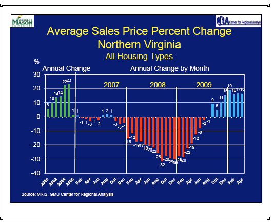 Average Sold Price for Northern Virginia