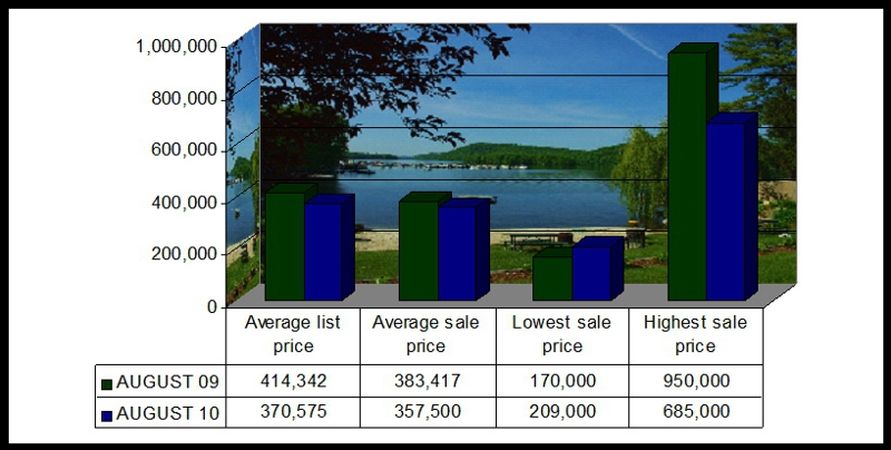 New Milford CT Market Stats August 2010