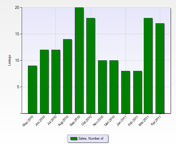 Number of Sales in San Jacinto from the Past 12 Months (Chart Below)